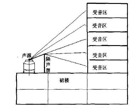 2,污水冷却塔安装在楼顶      假如楼顶只有污水冷却塔,没有