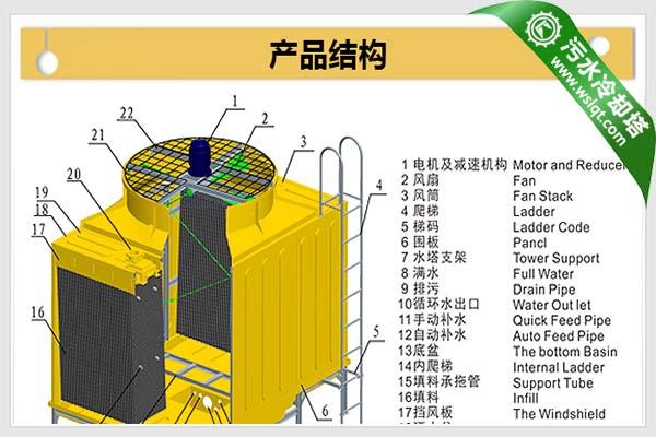 掌握溴化锂吸收式制冷机组(冷热水机组)冷却水系统淸理、冷媒水(冷水)过滤器淸理、传热管机械淸洗的方法与步骤,能正确地进行淸洗操作。 冷水机组产生水垢和污物的原因: 溴化锂吸收式制冷机组(冷热水机组)的冷却水系统一般是循环水系统,由冷凝器流出的冷却水温度较高,进入污水冷却塔后,少部分水蒸发,蒸发所吸收的汽化潜热来自其余的水,使大部分冷却水降温。然后再流入吸收器,反复循环使用,蒸发后少了一部分水,则用自来水或井水补充。 由于水中含有碳酸盐,水蒸发时碳酸盐留在剩余的水中。当水中碳酸盐达到一定浓度后,就会在被加热